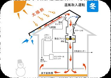 ソーラーシステム「そよ風」