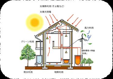 自立循環型住宅